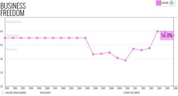 Индекс свободы предпринимательства упал до 59,3%
