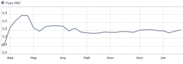 С конца весны соотношение гривны и юаня идет по ровному графику