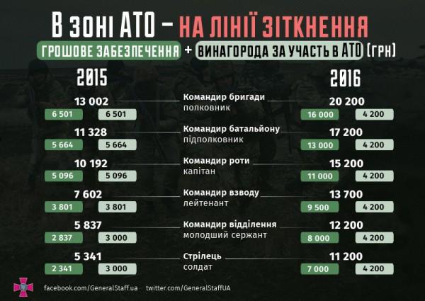 Зарплаты военных в зоне АТО - на линии столкновения