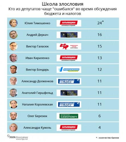 В рейтинге лидирует Юлия Тимошенко