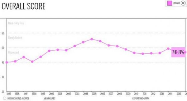 Общий бал Украины понизился на 0,1% в сравнении с прошлым годом