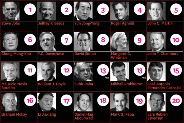 Двадцатка самых успешных CEO по мнению Harvard Business Review
