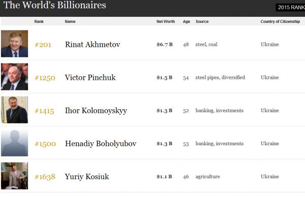 Украинцы в рейтинге