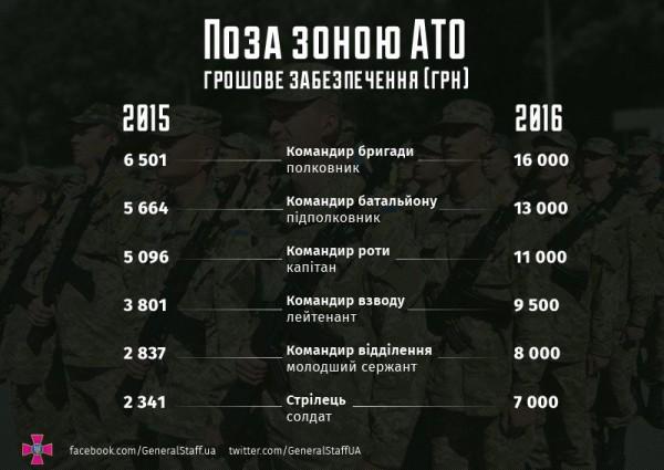 Зарплаты военных вне зоны АТО