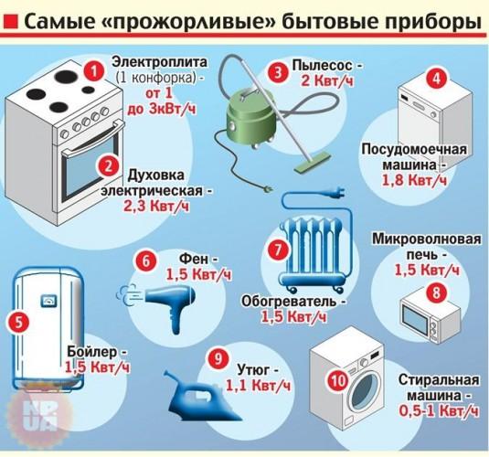 Инфографика: какие приборы потребляют больше всего электричества