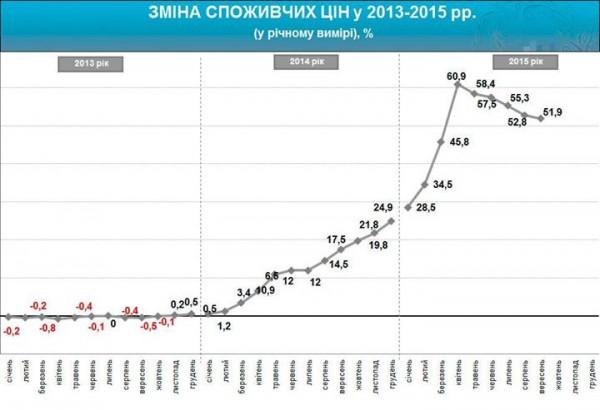 Динамика потребительских цен в 2013-2015 гг.
