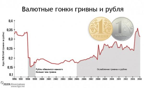 Рубль падает, ослабляя и гривну