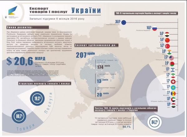 Украинский экспорт сократился на10% заполгода