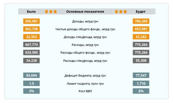 Источник: Закон Украины о госбюджете на 2017 год