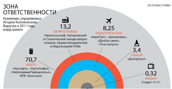 Бизнес-активы Игоря Коломойского