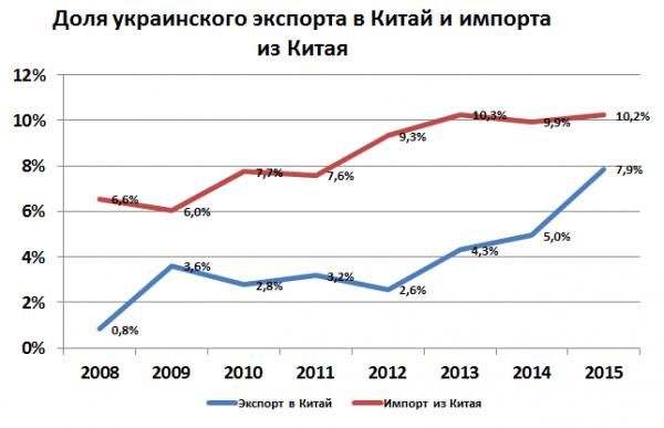 График: ForexClub. Данные за первые 6 месяцев 2015 года
