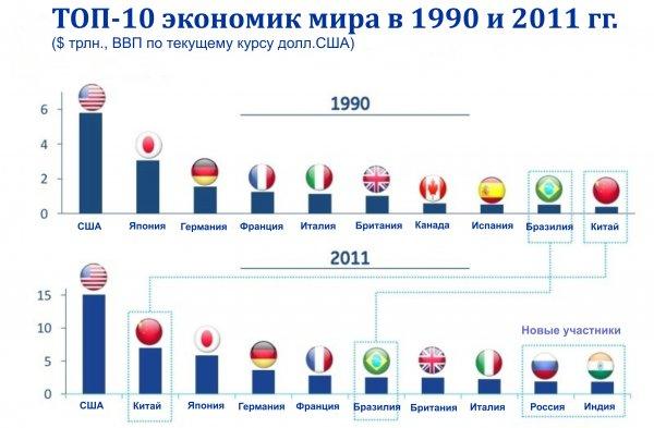 В период с 1990 по 2011 г. первая десятка ведущих экономик мира претерпела некоторые изменения