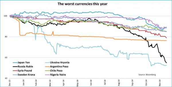Самая слабая валюта в 2014 году