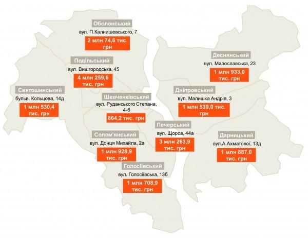 Перечень домов, которые имеют наибольшую задолженность за отопление и горячую воду перед Киевэнерго на 1 января 2017 года