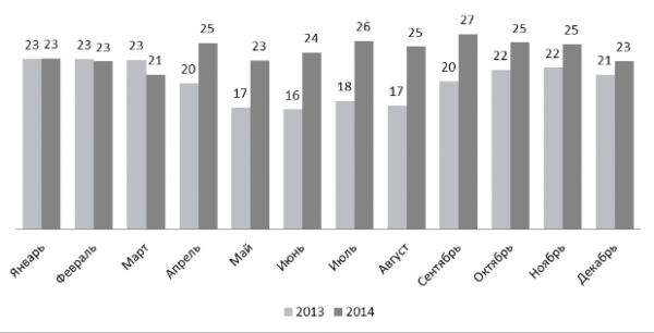 Динамика среднего количества откликов на одну вакансию,  размещенную на портале rabota.ua в 2013-2014 годах
