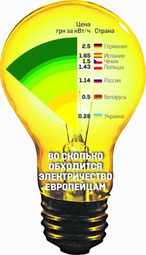 Во сколько обходится электричество европейцам