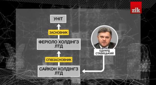 Связь УНИТа со Ставицким