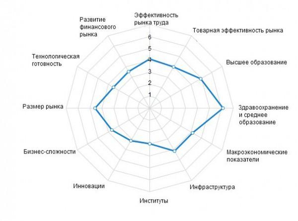 Показатели Украины в рейтинге