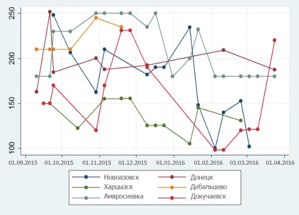 Рис. 1. Цены на сало в русских рублях в выбранных городах