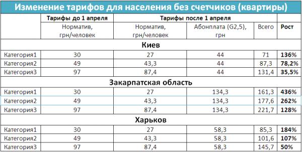 Табл. 1. Как вырастут цены для квартир на примере Киева, Харькова и Закарпатской области