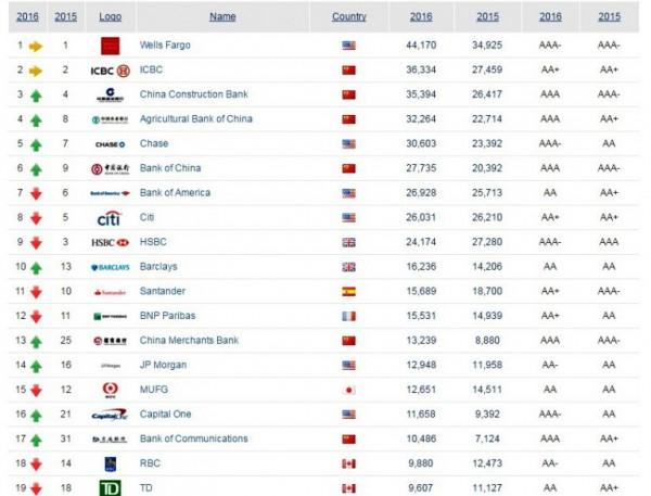 Рейтинг стоимости банковских брендов