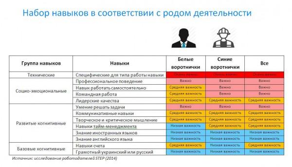 Набор навыков, соответствующих роду деятельности