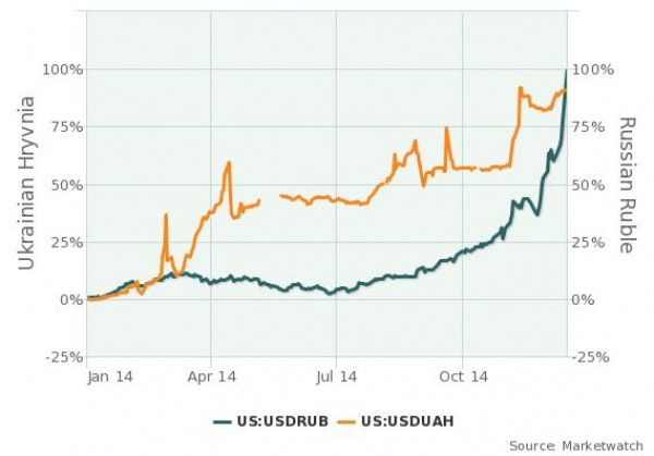 Рубль теперь слабей гривны
