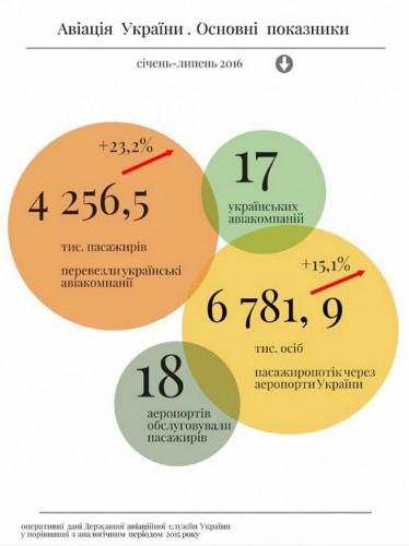 Статистические данные по авиарынку Украины