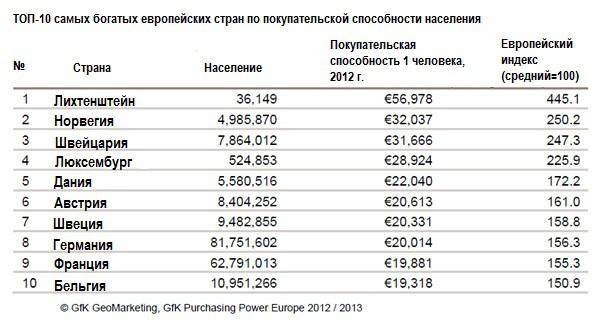 Названы самые богатые страны Европы