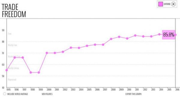 Индекс свободы торговли остался на уровне прошлого года