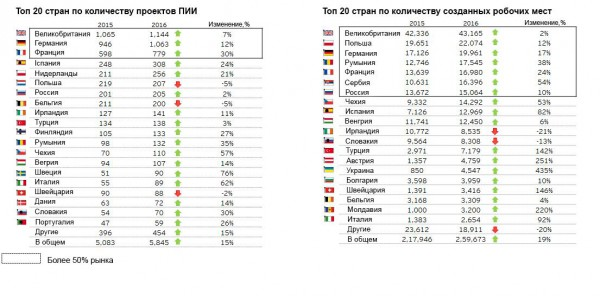 Инфографика по прямым иностранным инвестициям