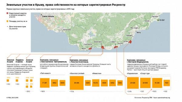 Земельные участки украинских олигархов и политиков в окупированном Крыму