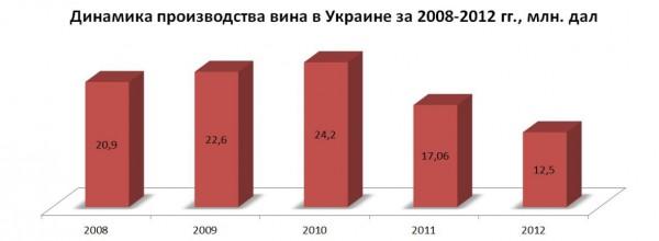 Динамика производства вина в Украине за 2008-2012 годах