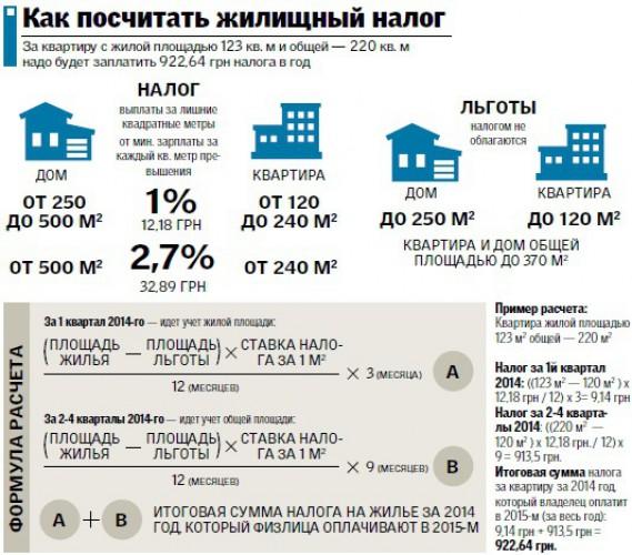 Налог на имущество за 2015 год томск
