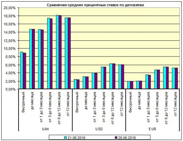Обзор составлен на основании данных по 176 депозитным программам от 33х украинских банков, дата последнего обновления 29.06.16