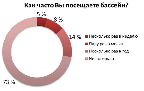 Как часто украинцы офисные сотрудники посещают бассейн