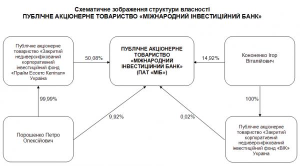 Порошенко владеет более 59% акций