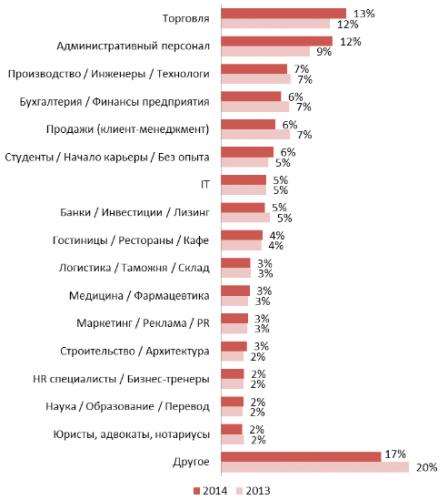 Структура резюме, размещенных на портале rabota.ua в 2013-2014 годах, по профессиональным сферам