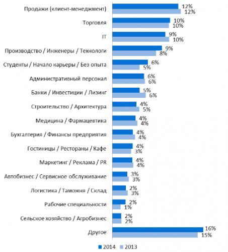 Структура вакансий, размещенных на портале rabota.ua в 2013-2014 годах, по профессиональным сферам