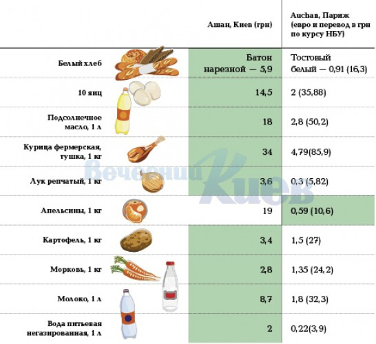 Цены в Киеве и Париже