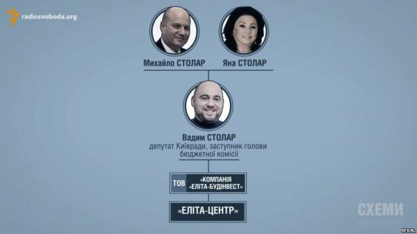 Руководители проекта состоят в дружеских отношениях с мэром Киева