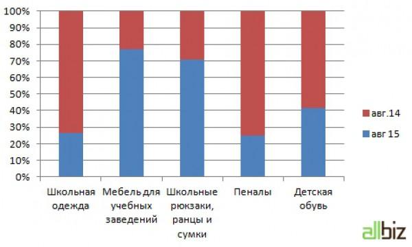Динамика продаж школьных товаров на украинском рынке онлайн-торговли (по количеству заказов)