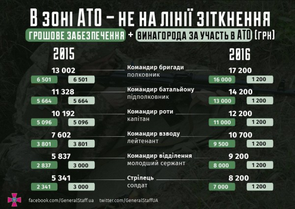 Зарплаты военных в зоне АТО - не на линии столкновения
