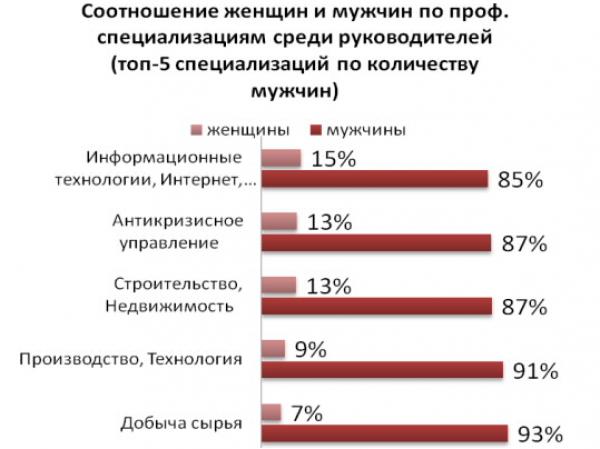 В Україні жінок-босів в чотири рази менше, ніж чоловіків