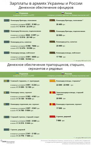 Зарплаты в армиях Украины и России