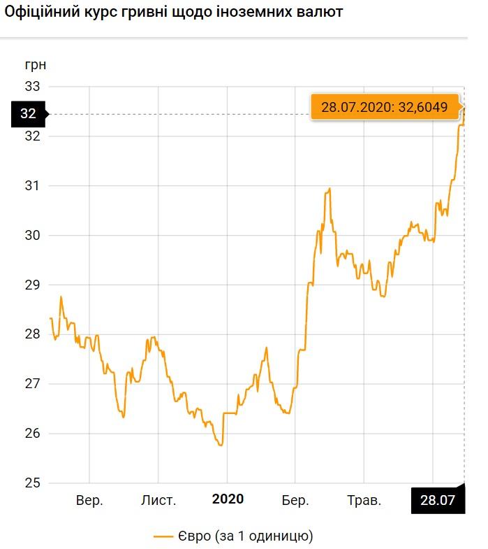 Нацбанк установил официальный курс валют на 28 июля