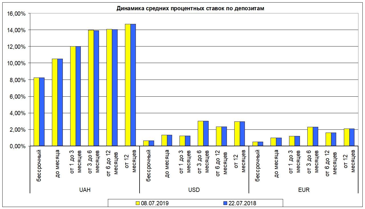 Динамика средних процентных ставок по депозитам