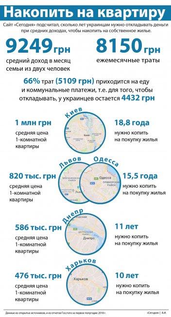 Чтобы купить квартиру, украинцам нужно в среднем откладывать от 10 до 18,8 лет