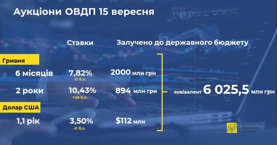 Минфин продал облигаций внутреннего госзайма на более 6 млрд грн
