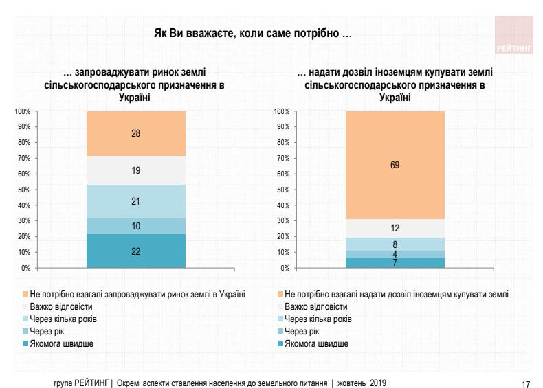Украинцы против продажи земли иностранцам
